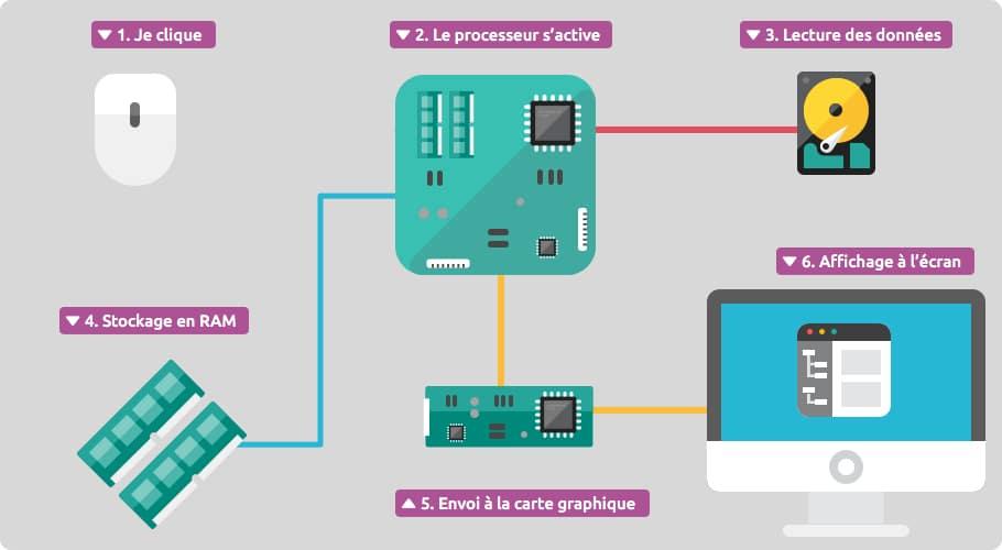 Processeur Et Carte M 232 Re Cours Informatique Gratuit Xyoos