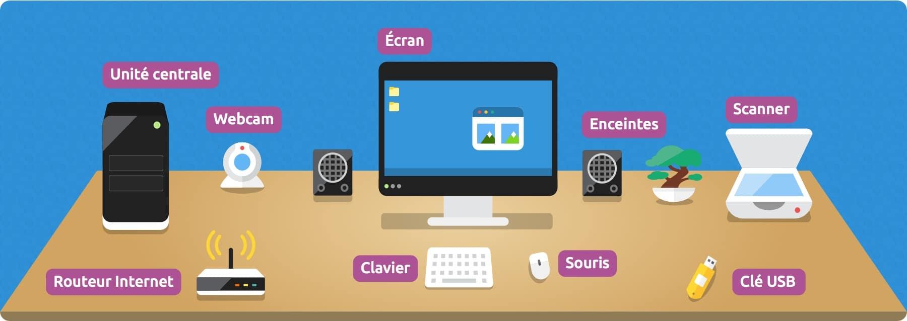 Schéma d'un ordinateur et ses périphériques