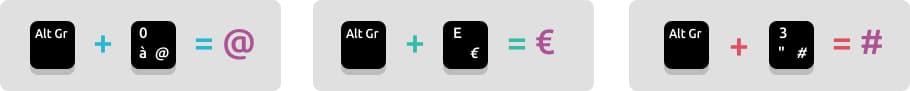 La touche Alt Gr pour faire des arobases, dièses et Euros