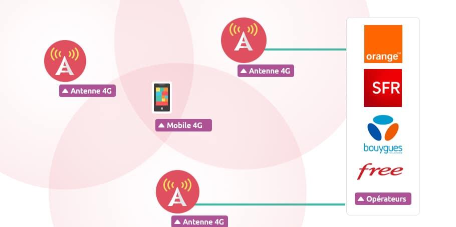Les antennes relais des réseaux mobiles