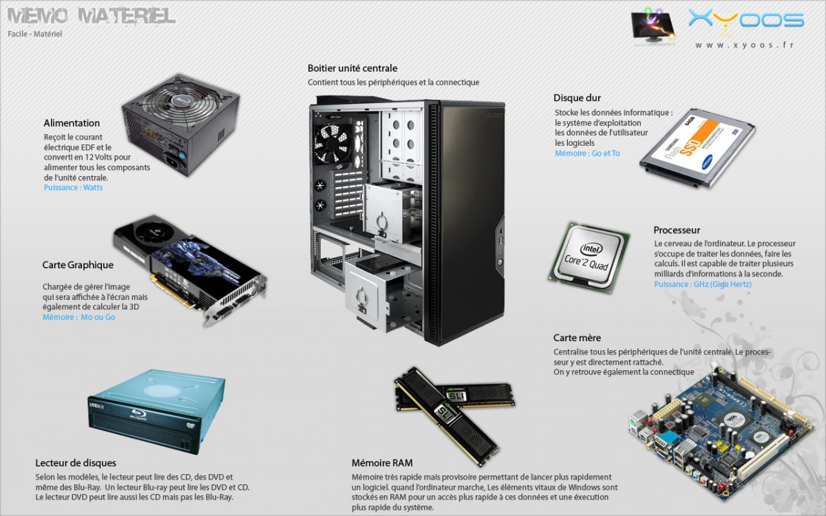 Mémo matériel et composants informatique
