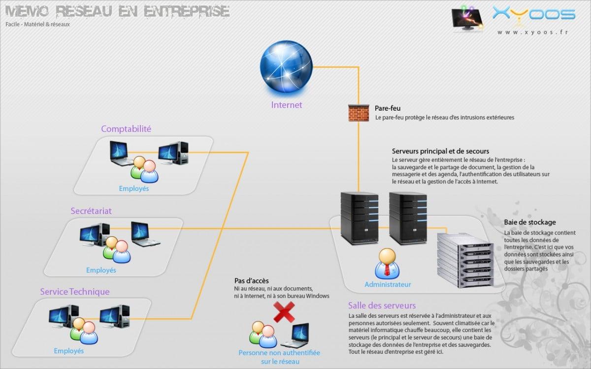 Mémo schéma d'une installation réseau en entreprise