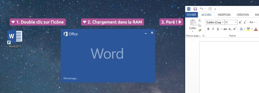 Chargement dans la RAM