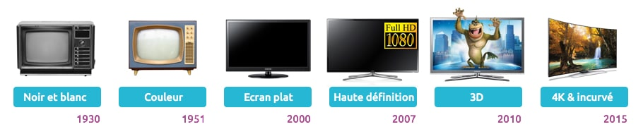Evolution des téléviseurs et leurs technologies