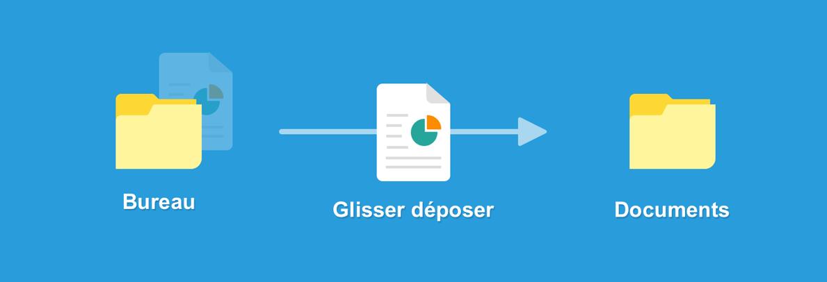Le glisser déposer permet de déplacer un document si la manipulation est faite dans le même support de stockage