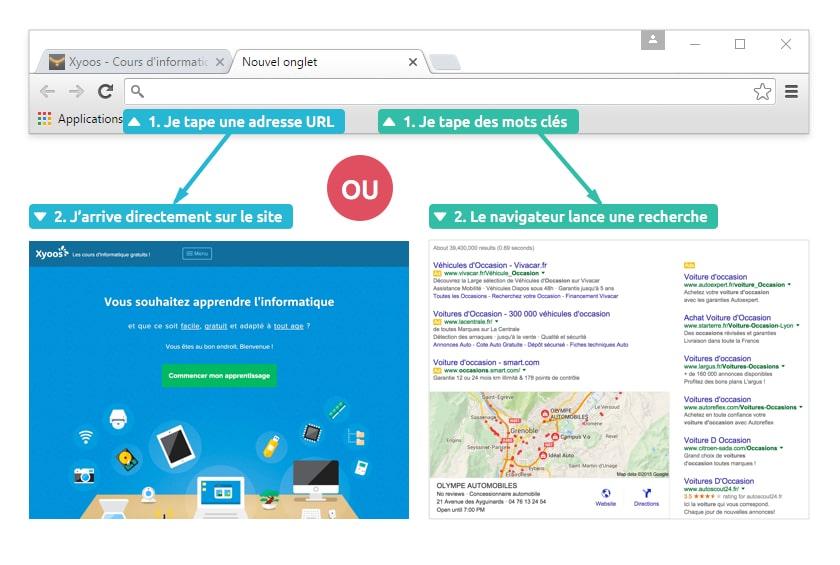 Lancer une recherche ou accéder directement à un site