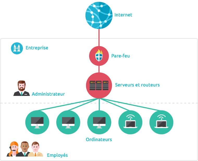 Schéma d'un réseau d'entreprise