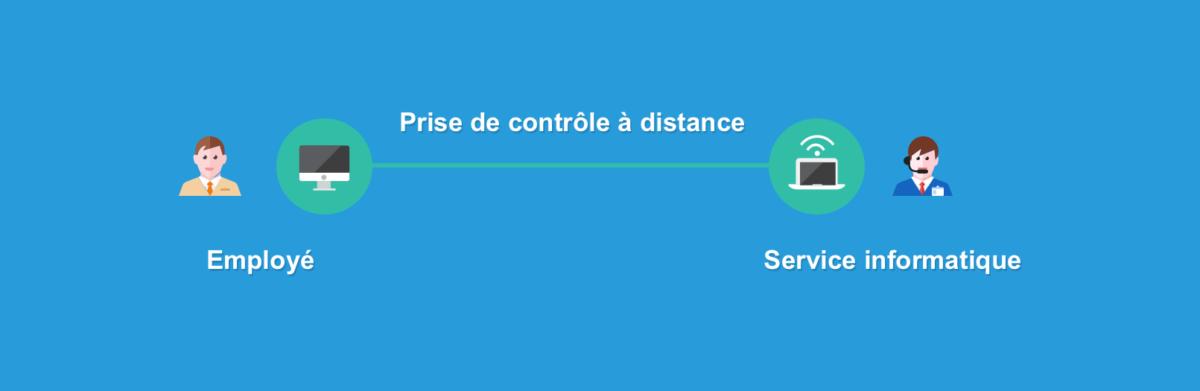 Le service informatique peut contrôler votre ordinateur à distance pour vous aider