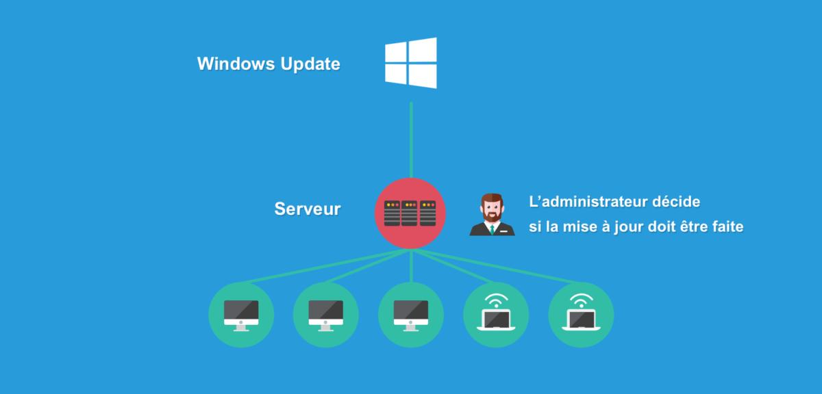 Le serveur distribue les mises à jour système, supervisé par l'administrateur