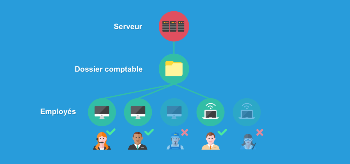 Le serveur partage des dossiers et documents avec certains services seulement