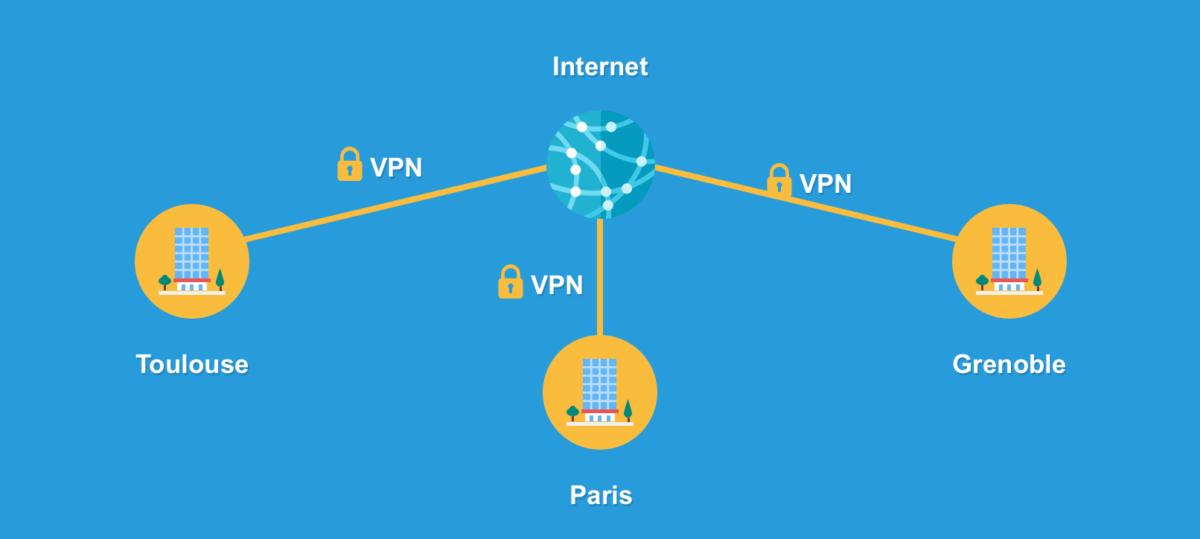 Une connexion VPN peut être mise en place pour relier plusieurs sites