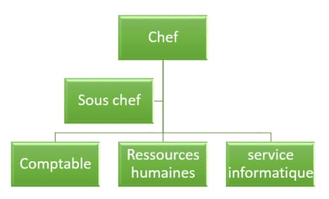 smartart hierarchie