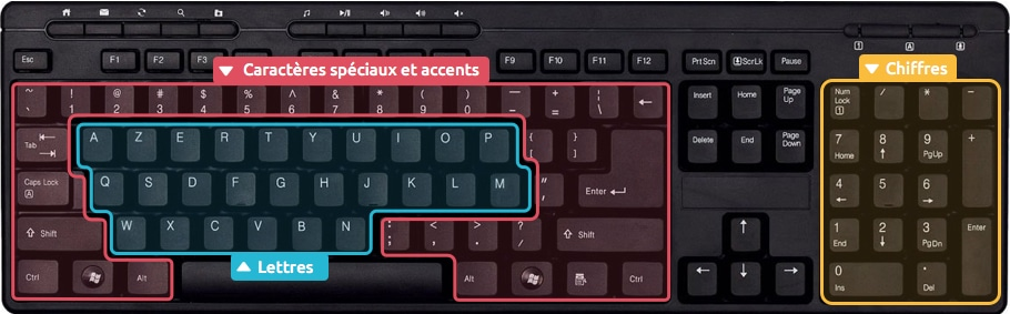 Les différentes zones d'un clavier