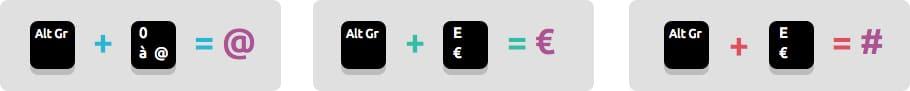 La touche Alt Gr pour faire des arobases et Euros