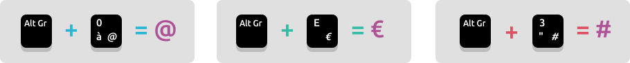 La touche ALT GR pour faire le signe Euro, Arobase, Diese