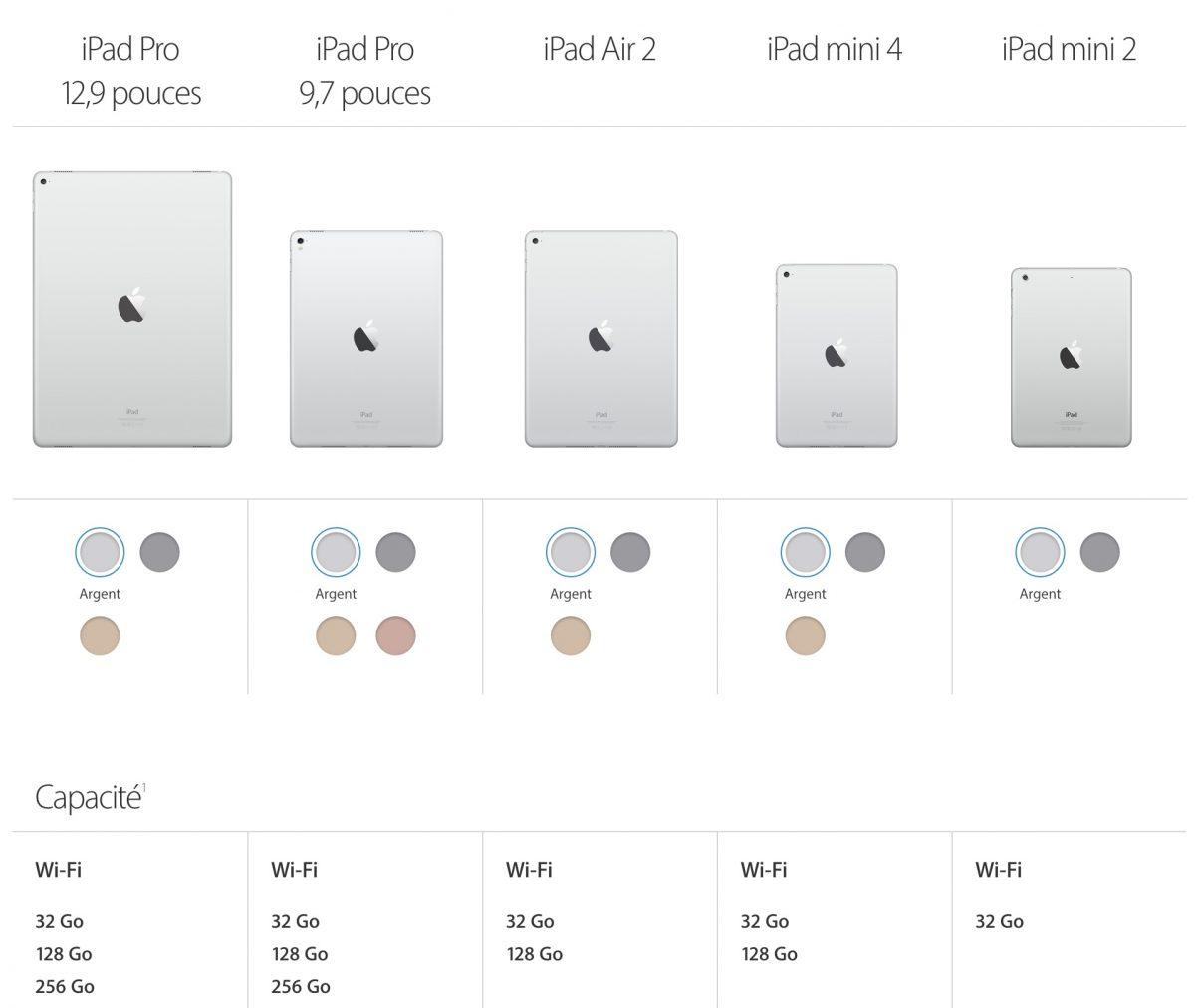 Le comparateur Apple pour les iPads
