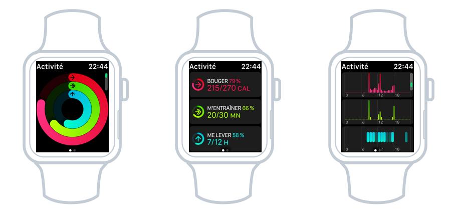 Les 3 objectifs quotidiens physique de la Watch