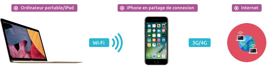 L'iPhone partage sa connexion 4G avec d'autres périphériques en Wi-Fi